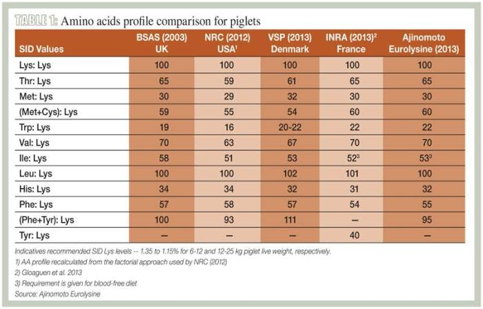 Amino acids decrease the price of pig feed